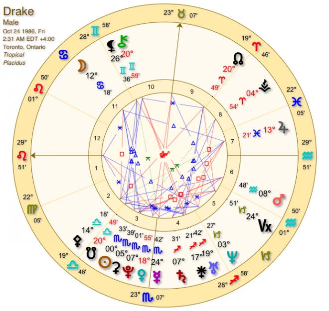 Astrology | Ashleigh D  Johnson